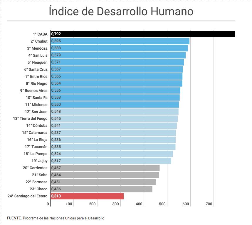 Un ranking de la ONU reveló la gran desigualdad que hay en Argentina ARGNoticias.com