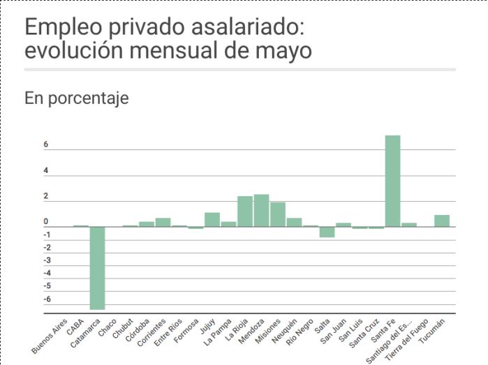 Empleo privado en qué provincias subió y en cuáles bajó desde que asumió Macri El Cronista