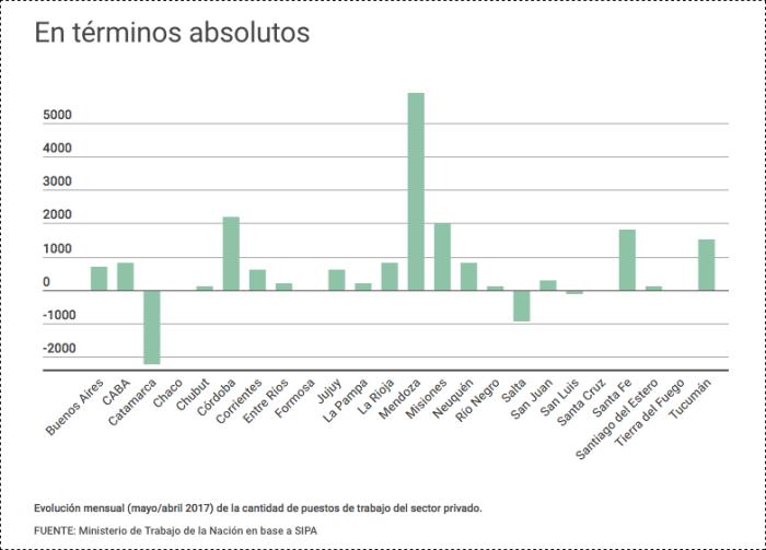 Empleo privado en qué provincias subió y en cuáles bajó desde que asumió Macri El Cronista(1)